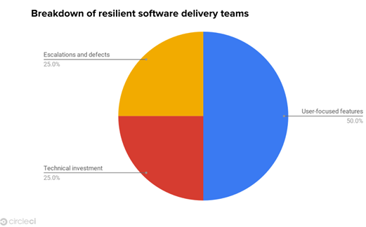 resilient software delivery team