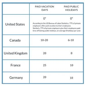 Paid Leave by Country