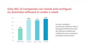 On-Prem Software Challenges