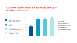 On-Prem Software Customer Demand